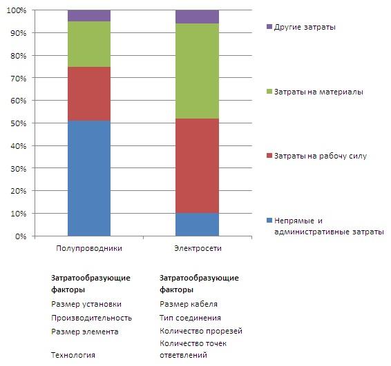 различные модели затрат в зависимости от товарных категорий